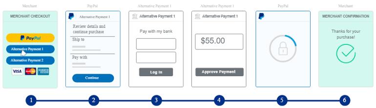 PayPal Checkout in ASP.NET Core MVC Web App & C#, Using Orders v2 REST API, Server-side Integration - 3